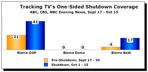 Biased TV news? What do you think?