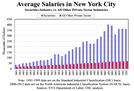 Average salaries in New York...