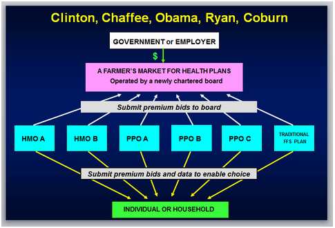 HEALTHCARE.GOV structure needed...