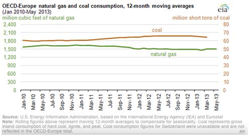 Coal-natural gas comparison