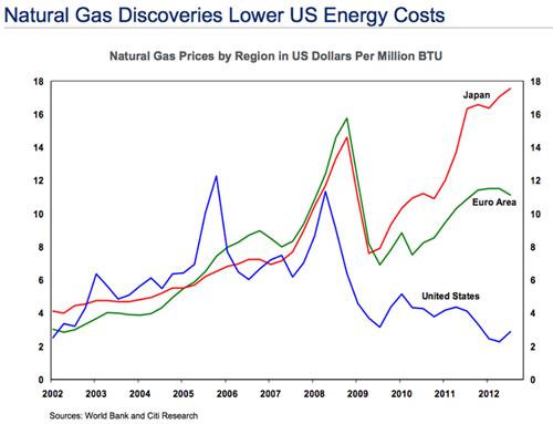 Comparison energy graphic