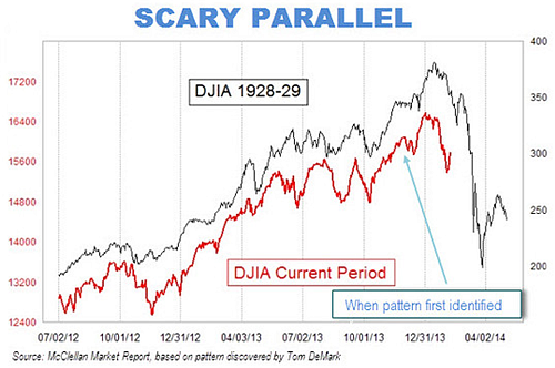 Scary market parallel...