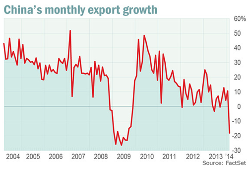 China Export Growth