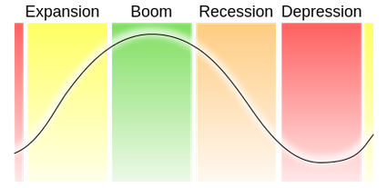 Economic cycles...