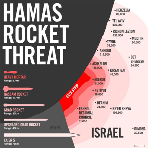 Continued rocket threat from Hamas