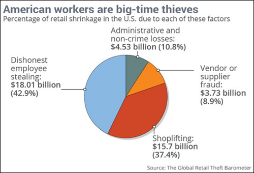 American workers: Another name for thieves