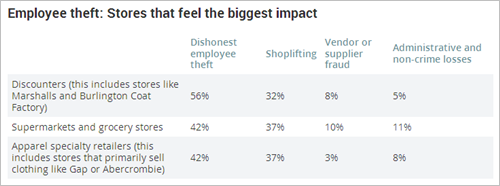 Thieves have a big impact...