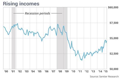Rising US incomes