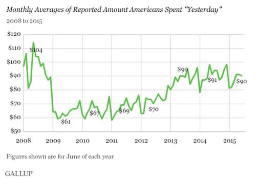 Discretionary spending in US