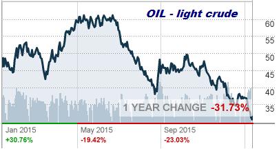 $30 crude oil back again