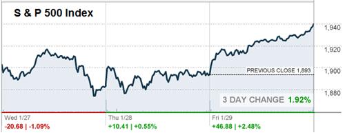 S & P Index