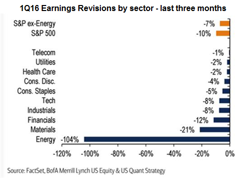 US corporate earnings decline