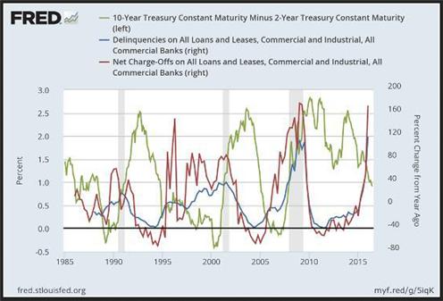 Fed economic data graph