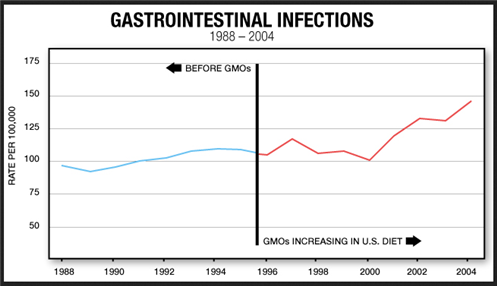 Gastrointestinal infection