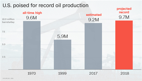 US to show record year for oil production in 2018