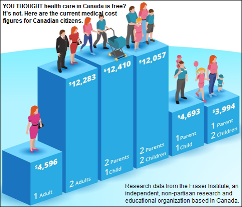 Canadian health care cost figures