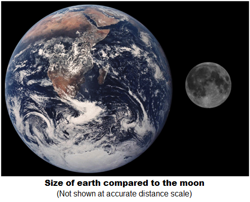 Size of earth and moon compared