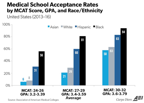 Med school admissions skewed  against whites