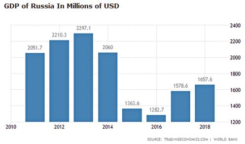 Russia's failing economy
